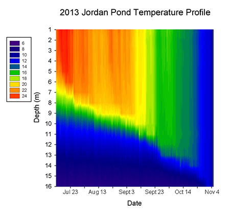 Jordan Pond Temperature Profile